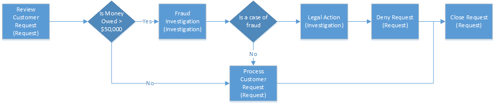 Enhance business process flows with branching with PowerApps