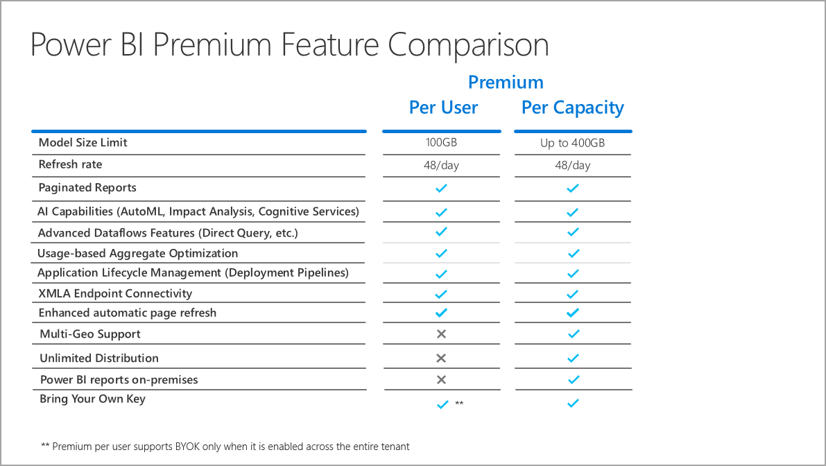 Premium per user feature comparison