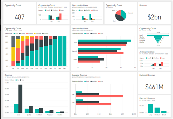 the visualizations you see on the dashboard are called tiles and are pinned to the dashboard from reports if youre new to power bi you can get a good