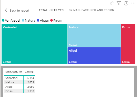 Show the data that was used to create the visual - Power BI