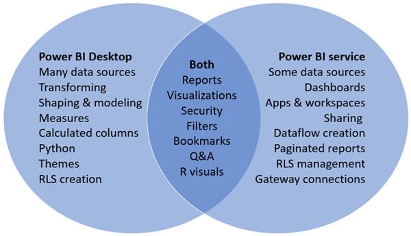 power-bi-venn-desktop-service.png