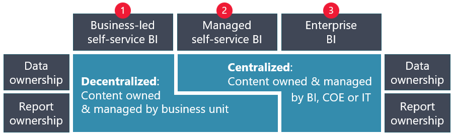 Image shows content ownership responsibilities for the three types of B I delivery, which are described in the table below.