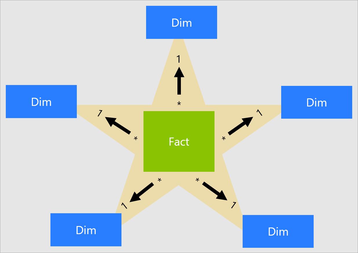 Conceptual star schema