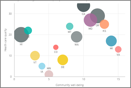 Visualizations power bi microsoft docs to create a blank chart select scatter chart from the visualizations pane drag and drop the two fields you want to compare from the fields pane to the x ccuart Choice Image