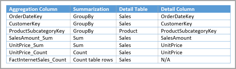 Aggregations for the Sales Agg table
