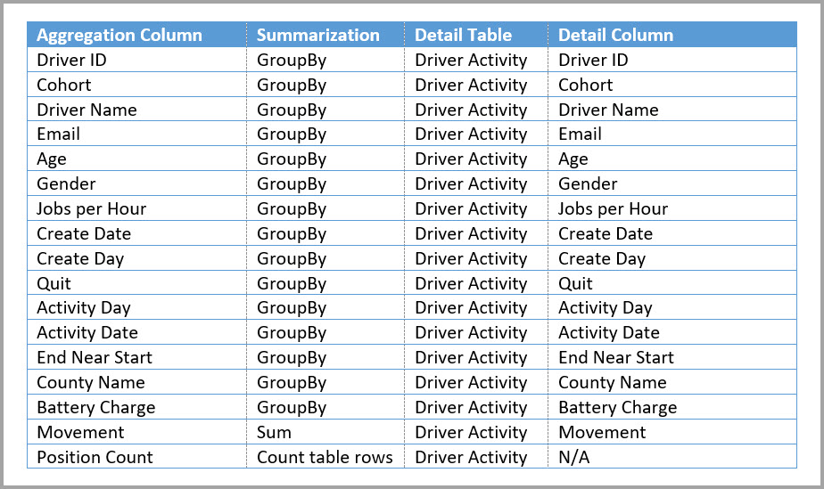 Driver Activity Agg aggregations table