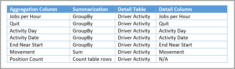 Driver Activity Agg2 aggregations table