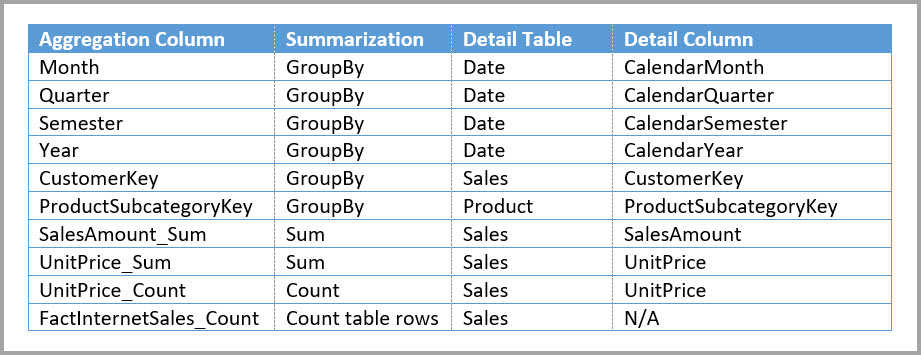 Entries for the Sales Agg aggregations table