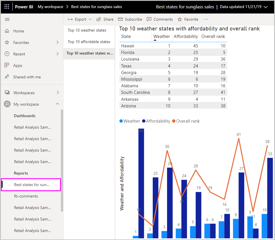 Power BI Desktop file imported into Power BI