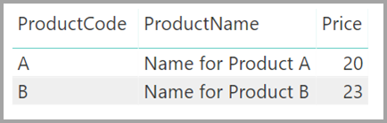 Product table visual with two rows, Power BI Desktop