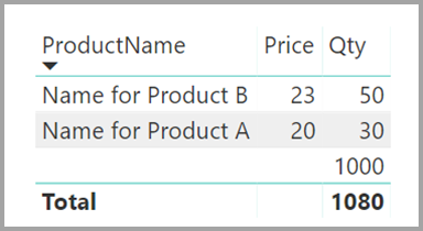 Visual displaying the product name, price, and quantity, Power BI Desktop