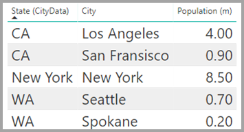 Sales table displaying city, state, and population, Power BI Desktop
