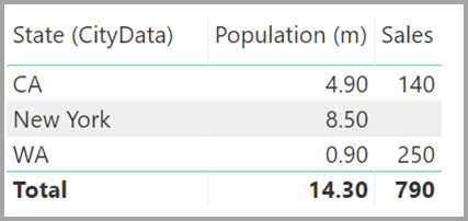 Screenshot shows a table with State, Population, and Sales data.