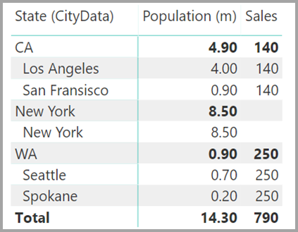 State and city population and sales, Power BI Desktop
