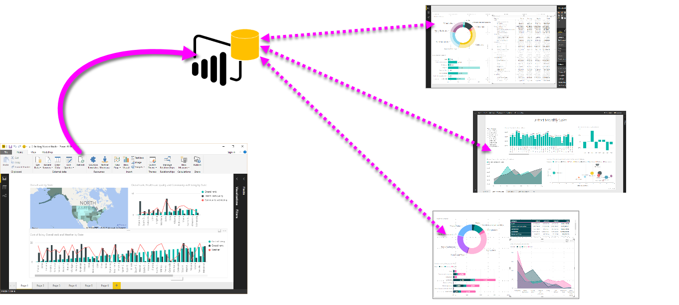 Connect To Datasets In The Power Bi Service From Desktop Keeping Mind That There Is Also A Parallel Circuit Then Others Her Workspace Can Data Model Using Live Connection And Create Their Own Unique Reports Based On