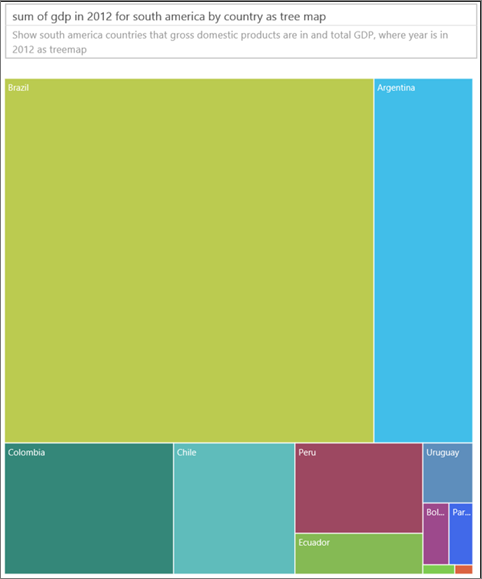 South America GDP comparison as a treemap.