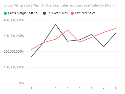 Customize x axis and y axis properties power bi microsoft docs create a chart with two y axes ccuart Choice Image