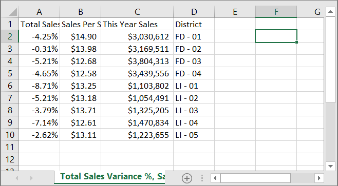 Screenshot of the .csv file with the exported data displayed.