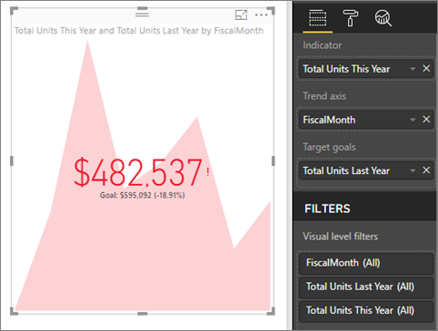 Screenshot of the finished KPI visual and the Fields pane with the values depicted.