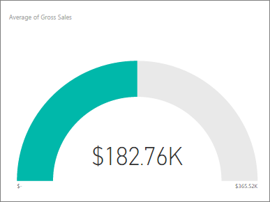 Radial gauge charts in power bi tutorial power bi microsoft docs point on the gauge since the average gross sales is 18276k the start value minimum is set to 0 and the end value maximum is set to double the pronofoot35fo Images