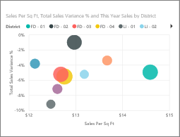 Scatter charts in power bi power bi microsoft docs a bubble chart replaces the data points with bubbles with the bubble size representing an additional dimension of the data ccuart Choice Image