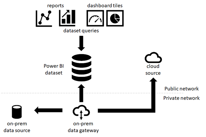 Cloud and on-premises data sources