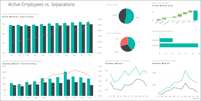 Human Resources sample Take a tour Power BI – Turnover Report Template