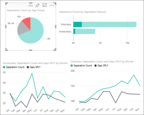 Human resources sample take a tour power bi microsoft docs look at the separations by reason line chart in the lower right corner this chart is filtered to show voluntary separations ccuart Images
