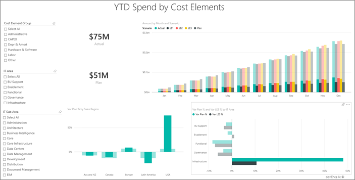 It Spend Analysis Sample For Power Bi Take A Tour Power
