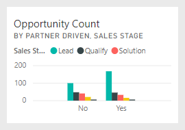 Opportunity Count by Partner Driven, Sales Stage tile