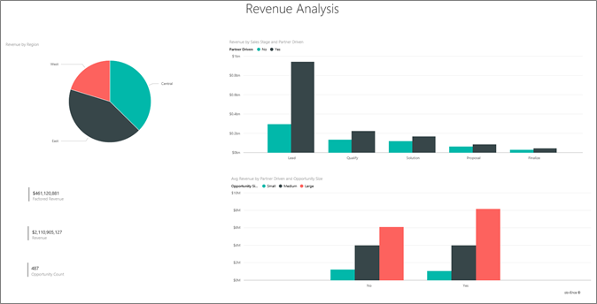 Revenue Overview page
