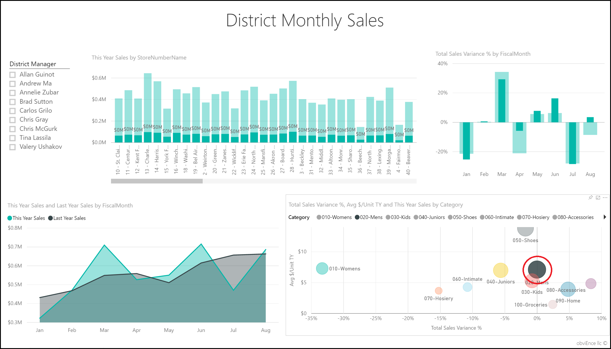 Retail analysis sample for power bi take a tour power bi observe the mens category wasnt as severely affected in april as the business overall but january and july were still problem months nvjuhfo Image collections