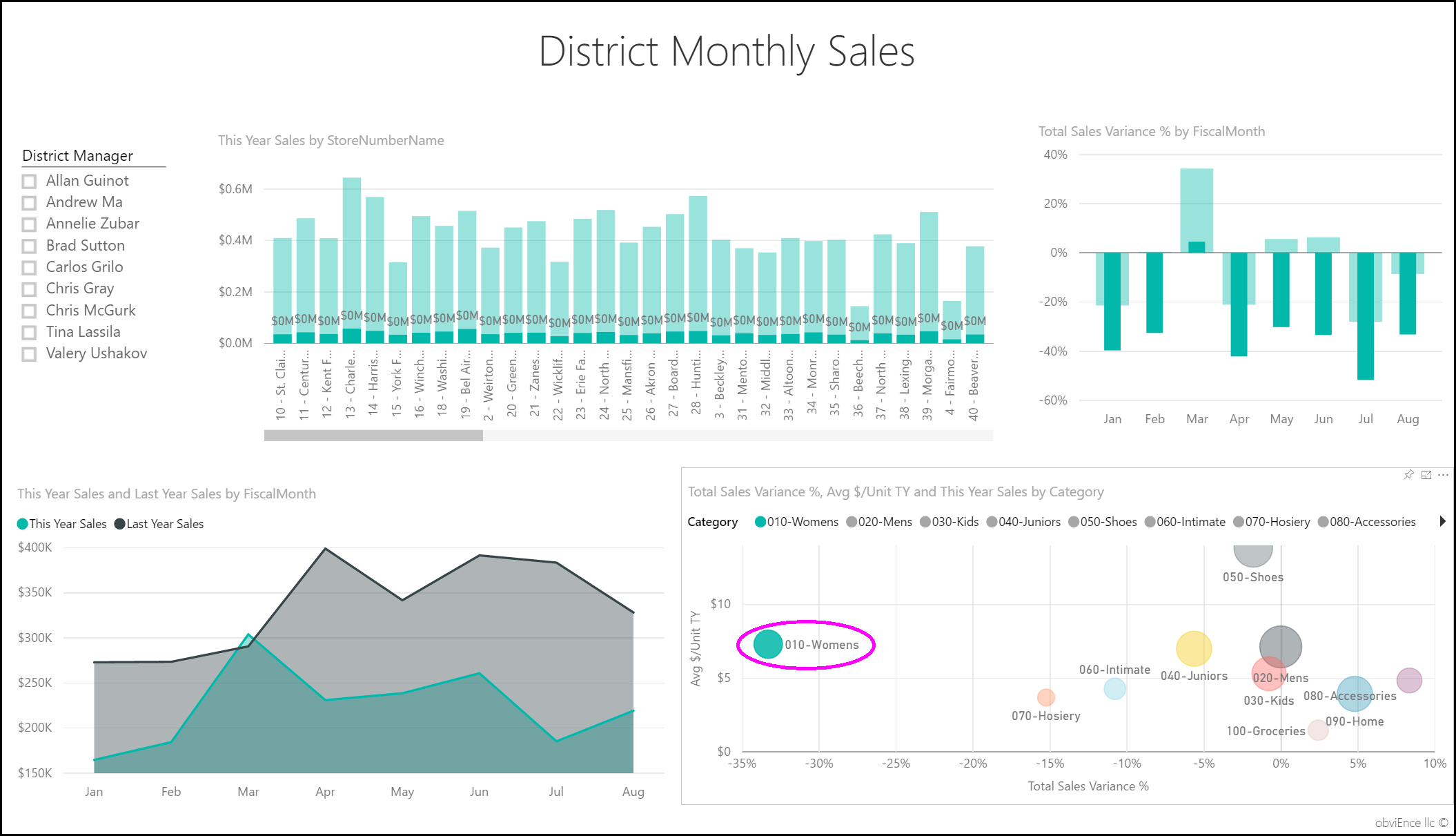 Retail Analysis sample for Power BI: Take a tour - Power BI ...