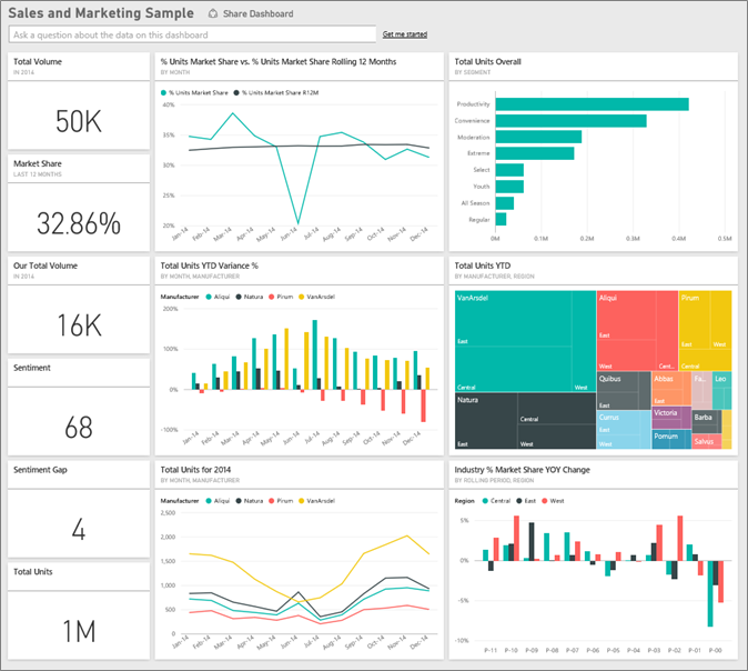 sales and marketing sample for power bi take a tour power bi