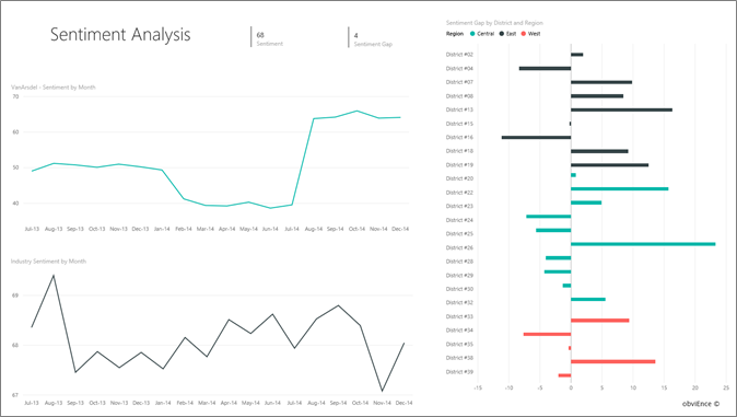 Sales and Marketing sample for Power BI: Take a tour - Power BI
