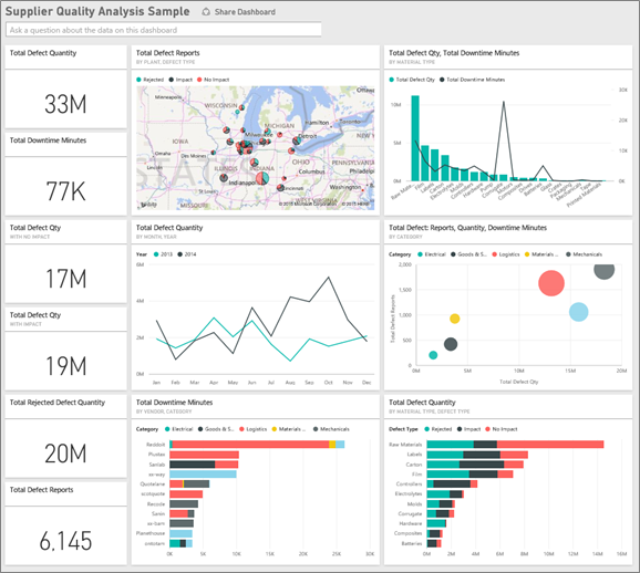Supplier quality analysis sample for power bi take a tour for Supplier report card template