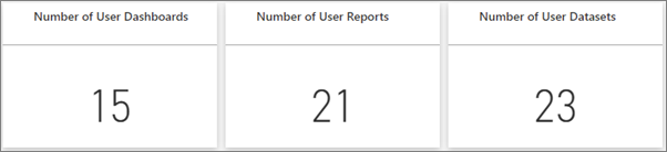 Distinct count of dashboards, reports, datasets