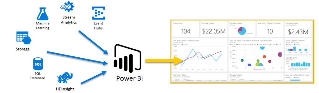 Azure And Power Bi Power Bi Microsoft Docs