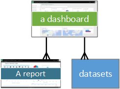 Diagram showing Dashboard relationships to Dataset and Report.