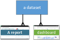 Diagram showing Dataset relationships to Report and Dashboard.