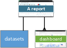 Diagram showing Report relationships to Dataset and Dashboard.