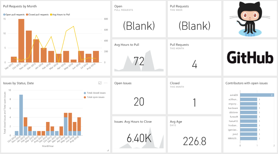 connect to github with power bi - power bi | microsoft docs, Presentation templates