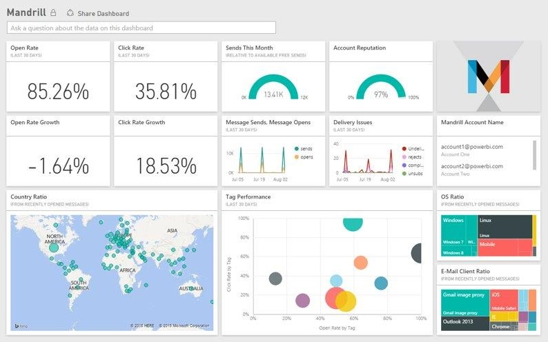 how to create the graphics report with time and tasks