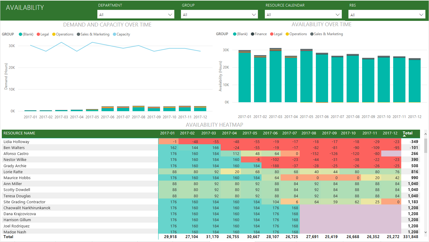 The Content Pack comes with 13 rich and detailed reports for the Portfolio  Overview (6 report pages) 6d0948091effa