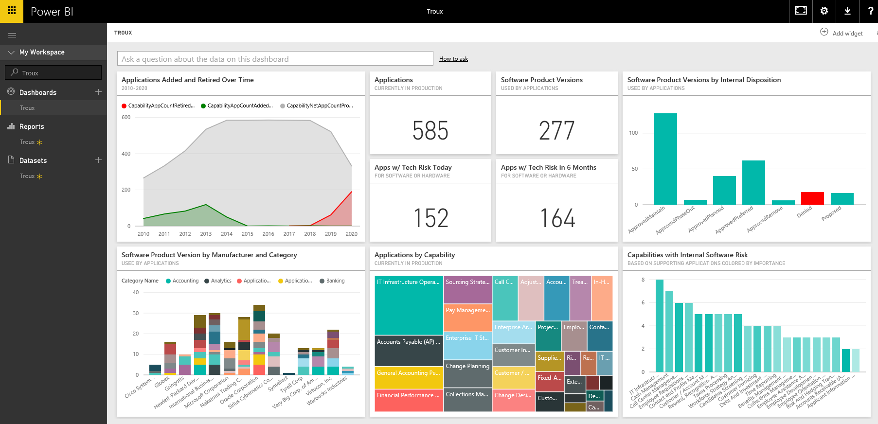 Microsoft Powerbi: Self-service business intelligence