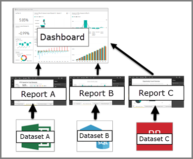 Diagram showing relationship between dashboards, reports, datasets