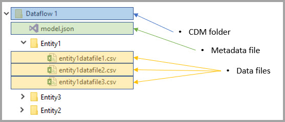 dataflows in Azure storage