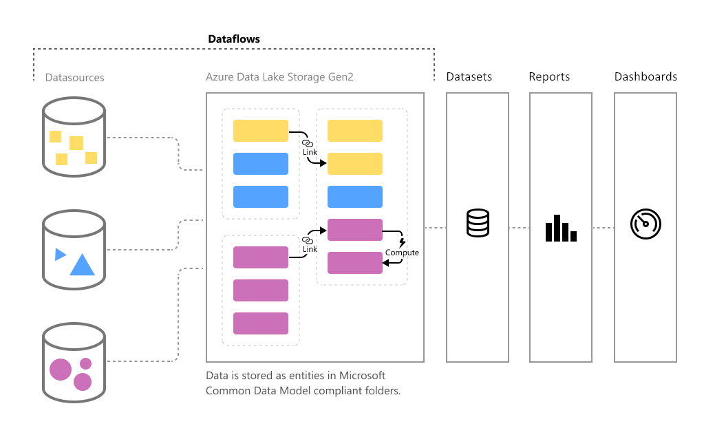 What are the Use Cases of Dataflow for You in Power BI? | RADACAD