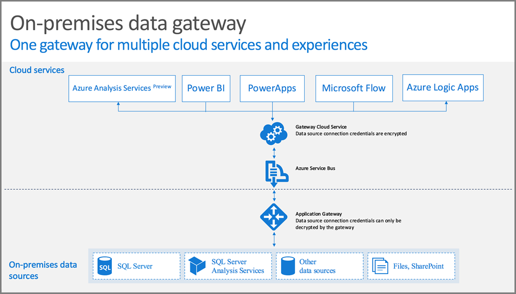 Guidance For Deploying A Data Gateway For Power Bi Power