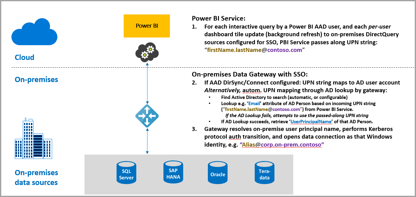 Use kerberos on the on premises gateway for sso single sign on a query that runs with sso consists of three steps as shown in the following diagram pooptronica